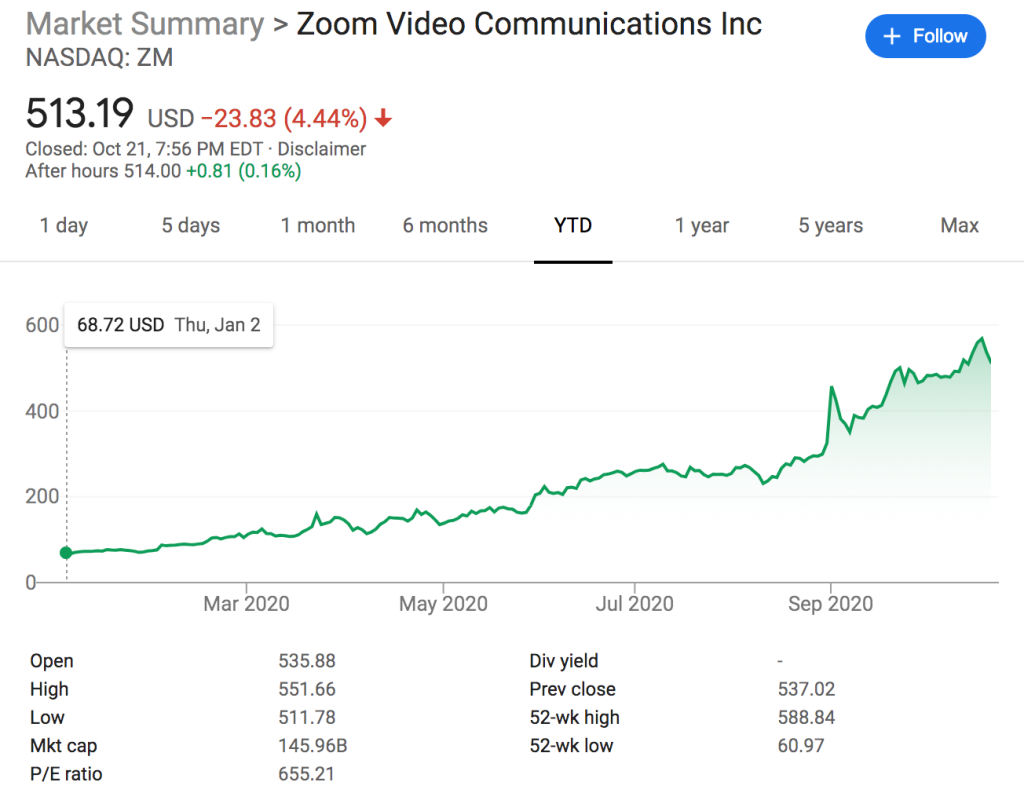 graph showing Zoom stock's worth year to date and other stats